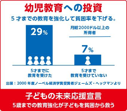 坂本あずまおの政策 幼児教育への投資